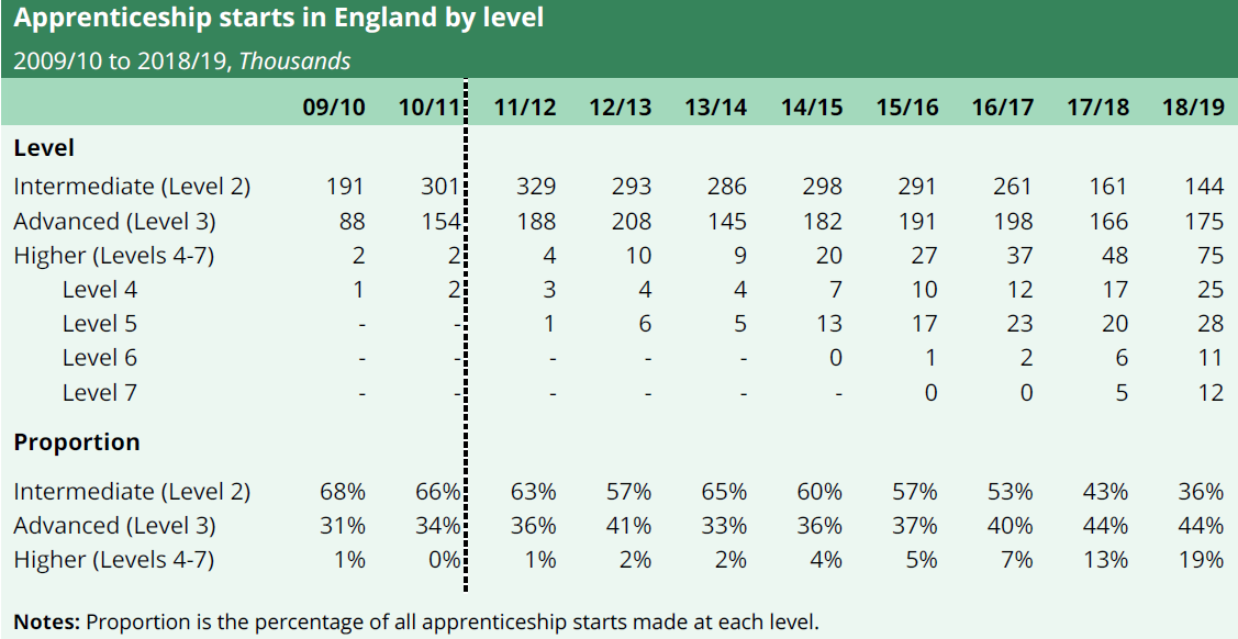 Apprenticeship starts by level in England