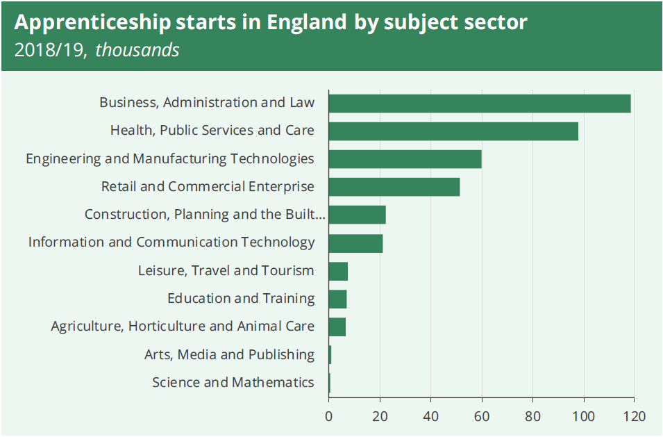 Apprenticeship starts by subject sector