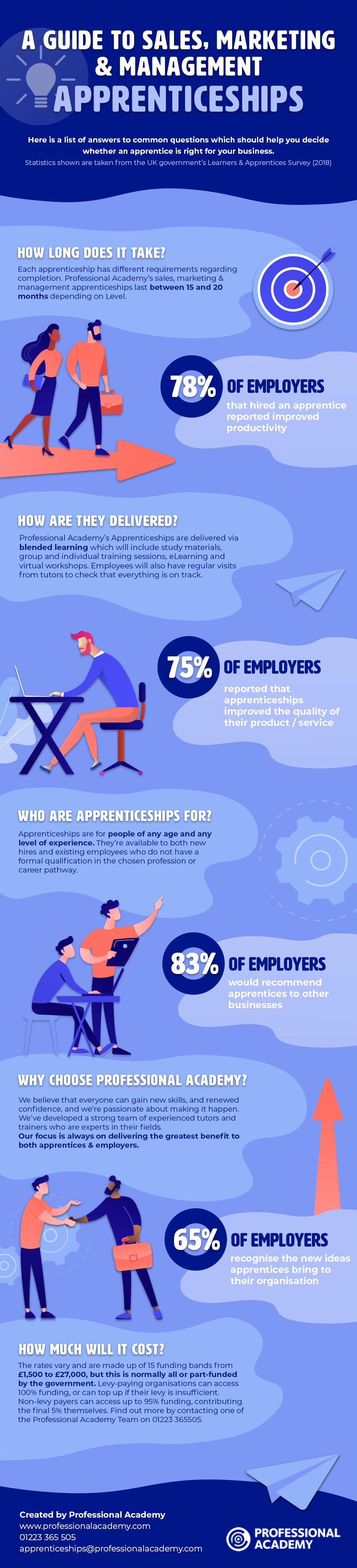 A guide to sales, marketing, and management apprenticeships