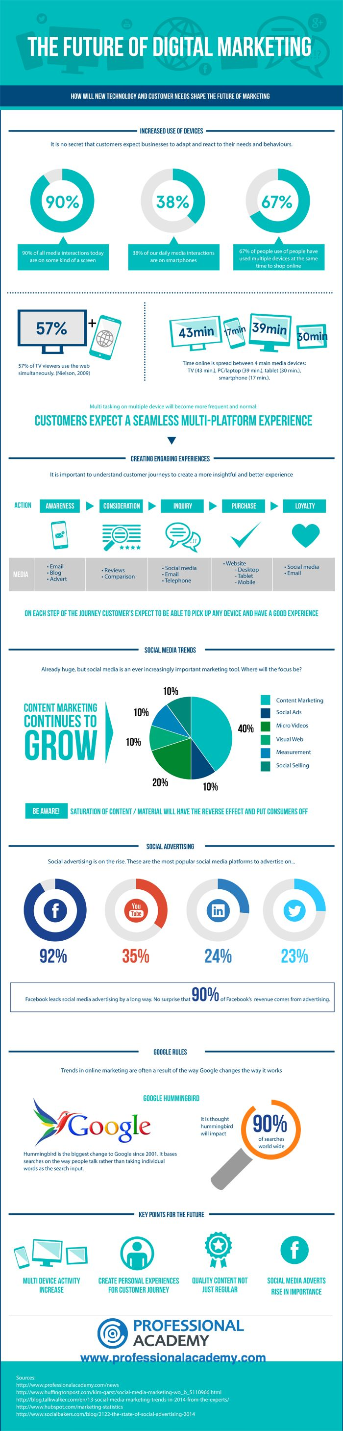 Future of digital marketing infographic