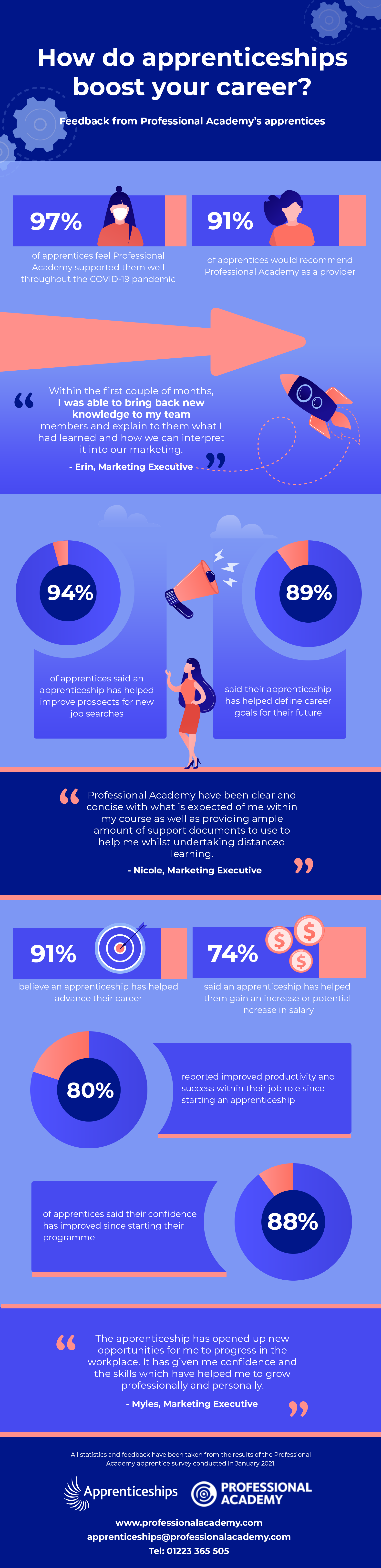 How do apprenticeships boost your career infographic