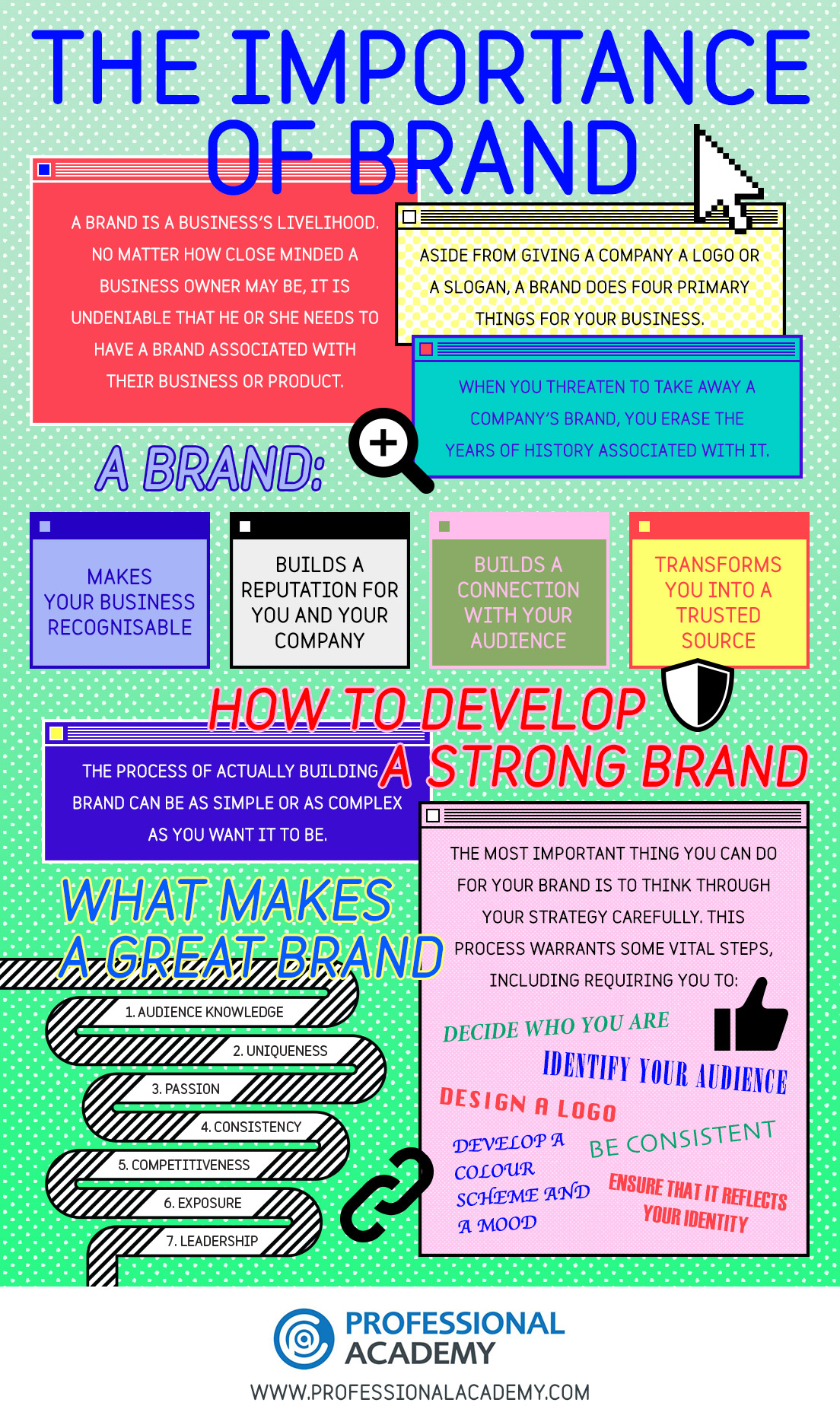 The Importance of Brand Infographic