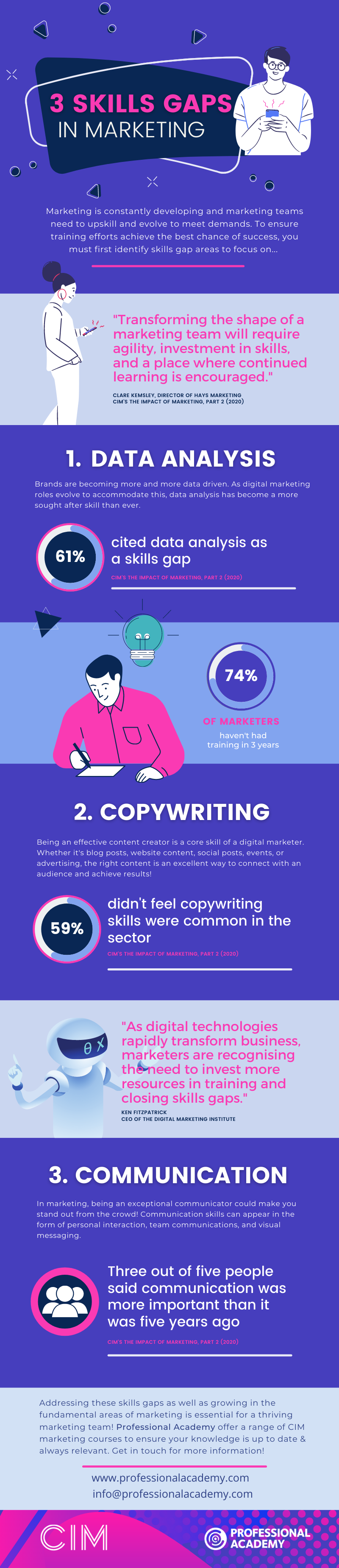 Marketing Skills Gaps Infographic - CIM survey