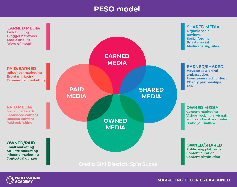 PESO model marketing