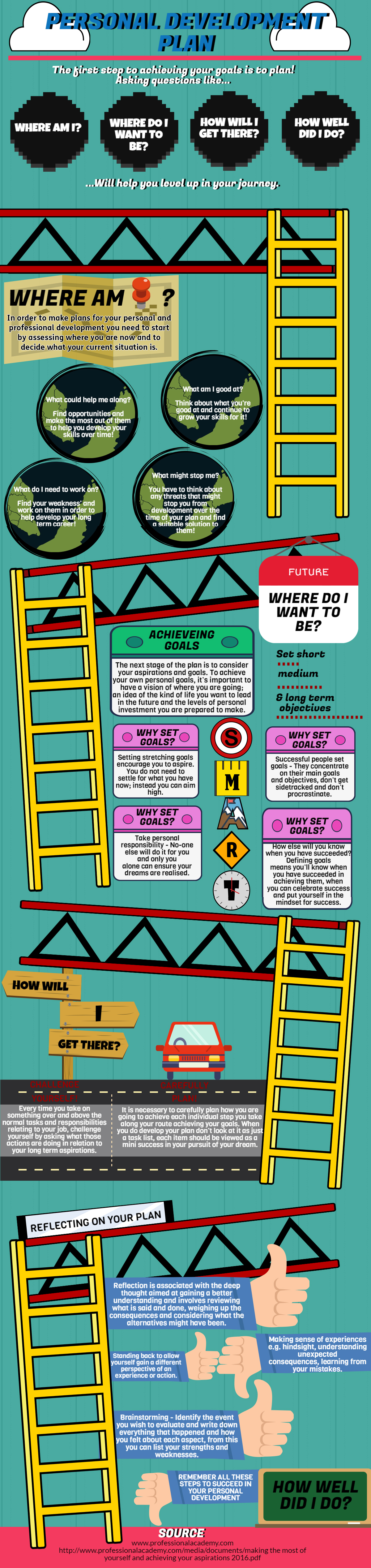 Personal Development Infographic