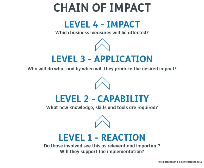 Chain of impact diagram