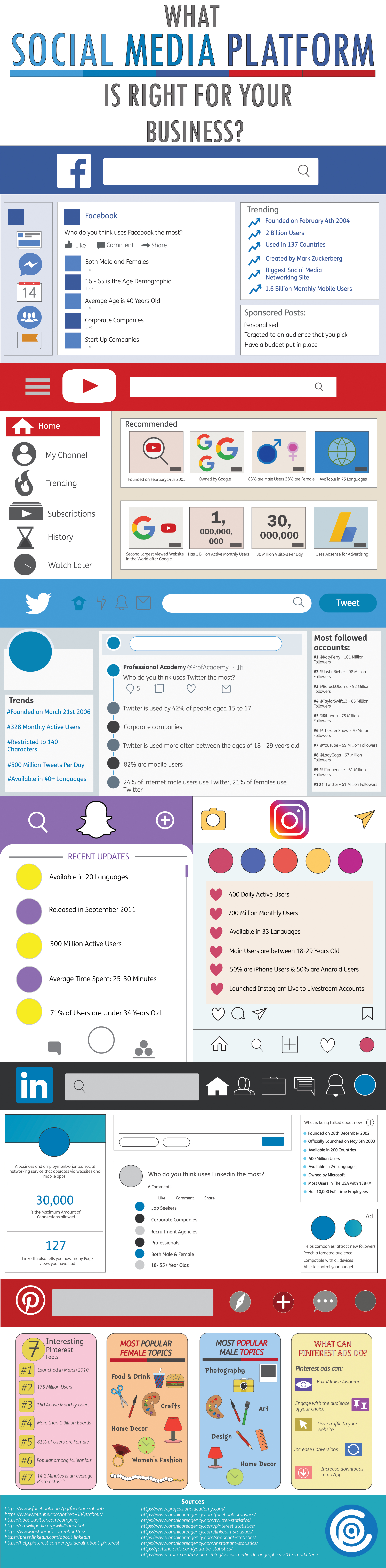 What Social Media Platform is Right for Your Business? - Infographic