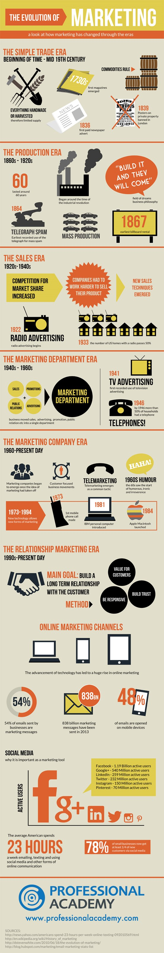 Evolution of marketing infographic