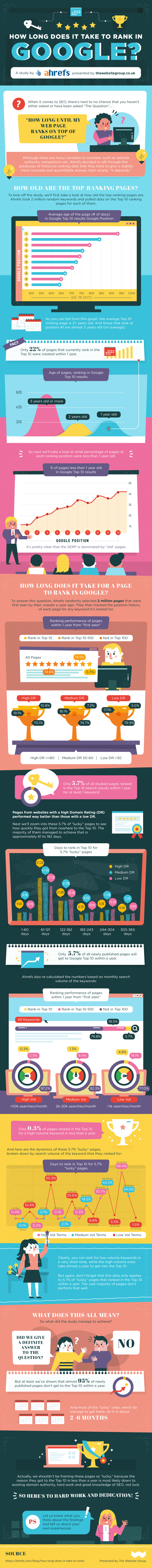 How long does it take to rank in Google infographic
