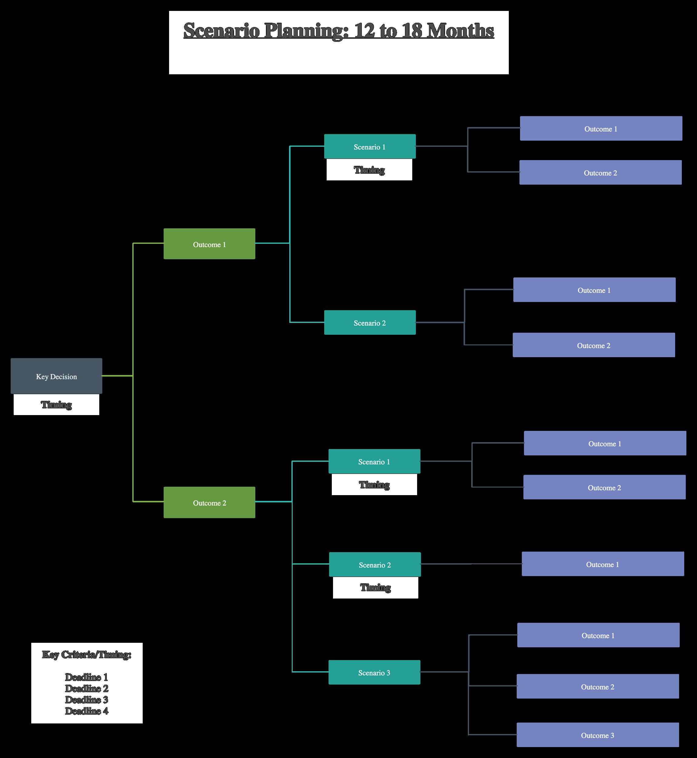 Scenario planning diagram