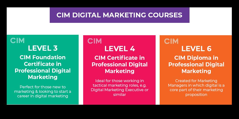 CIM Digital Marketing Courses