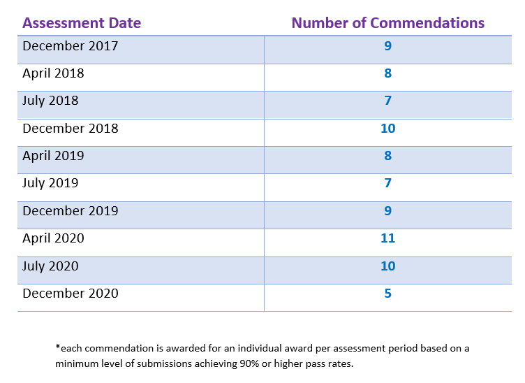 CIM Commendations for Professional Academy