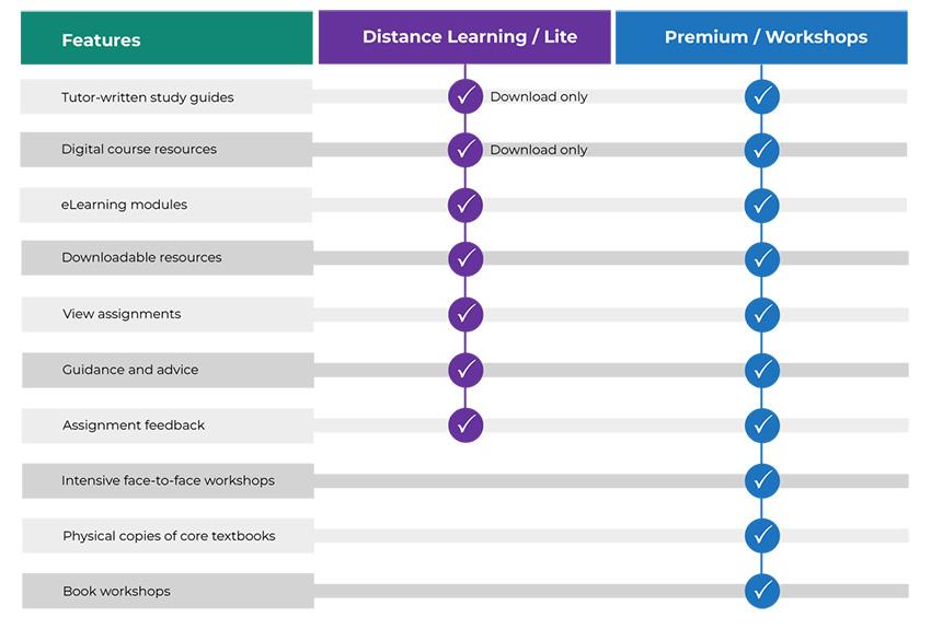 Compare study options graph