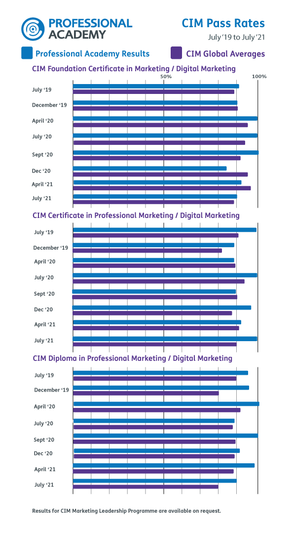 CIM Pass Rates for Professional Academy
