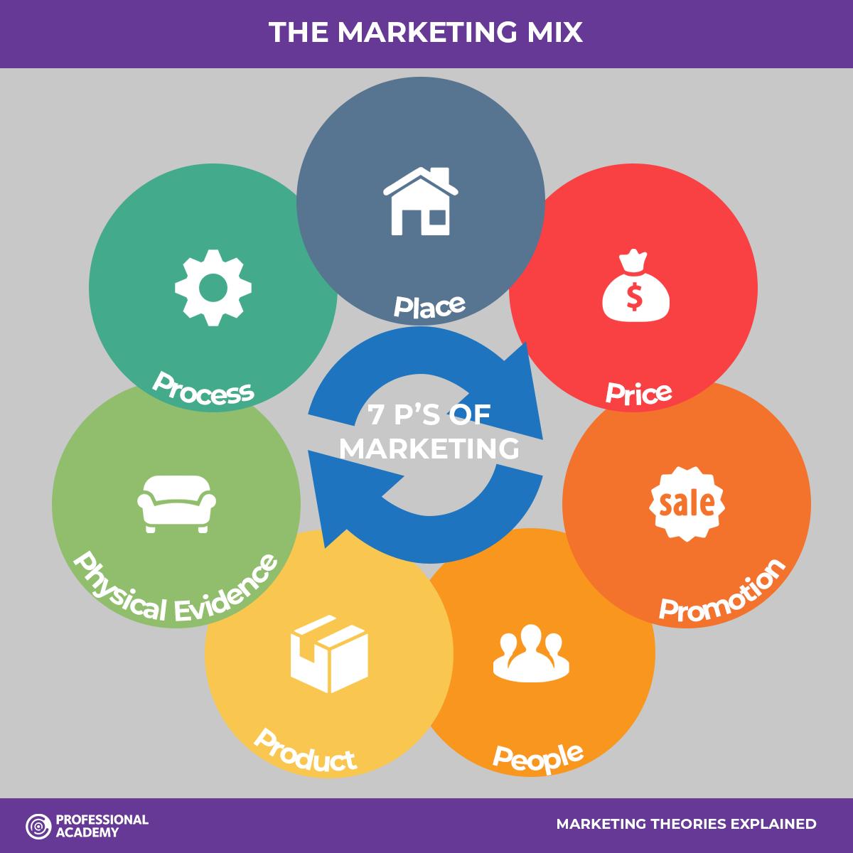 The Marketing Mix 7 Ps of Marketing