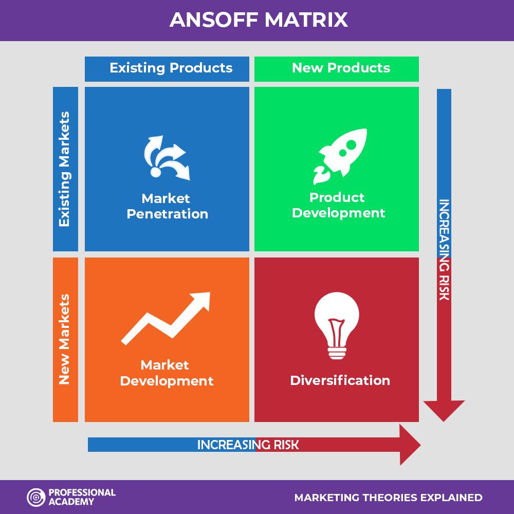 Ansoff's Matrix / the Ansoff Matrix