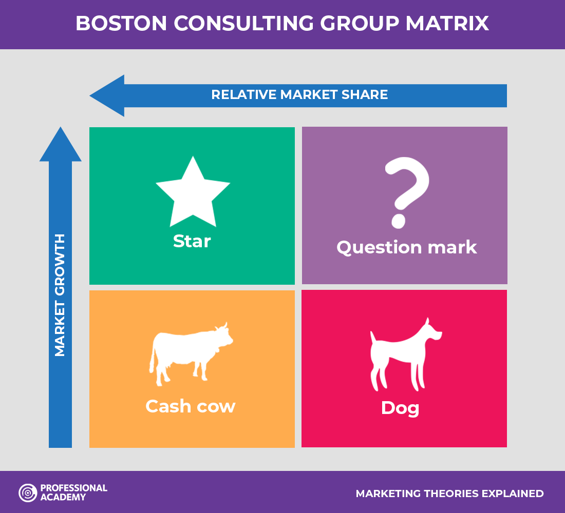 Boston Consulting Group Matrix (BCG)