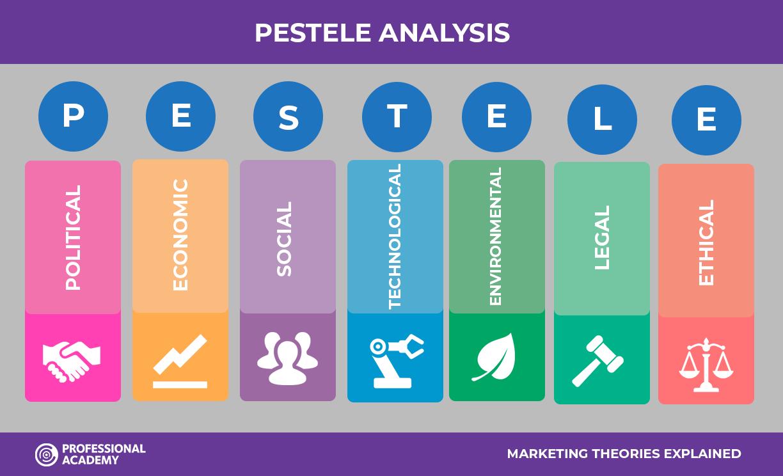 PESTEL / PESTELE analysis