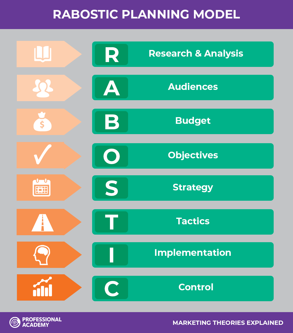 RABOSTIC planning model