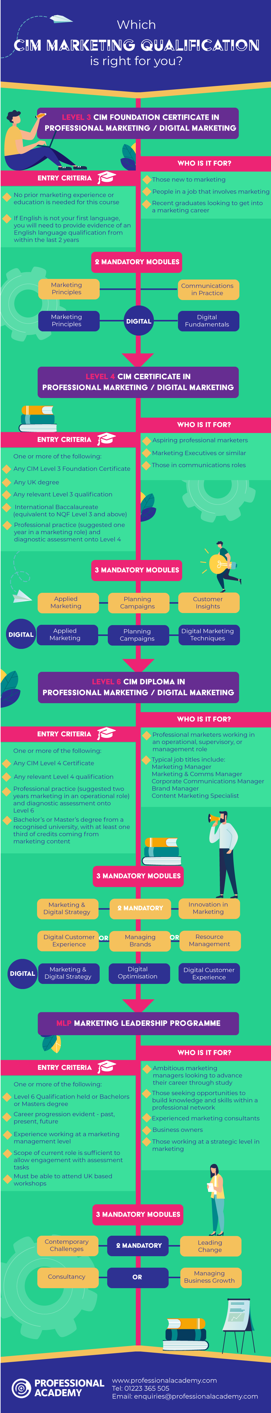Choosing the right CIM marketing qualification infographic