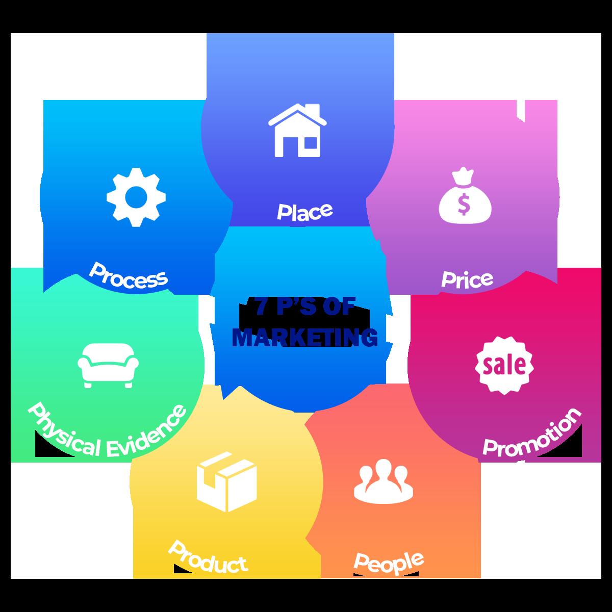 The Marketing Mix - 7 Ps of Marketing