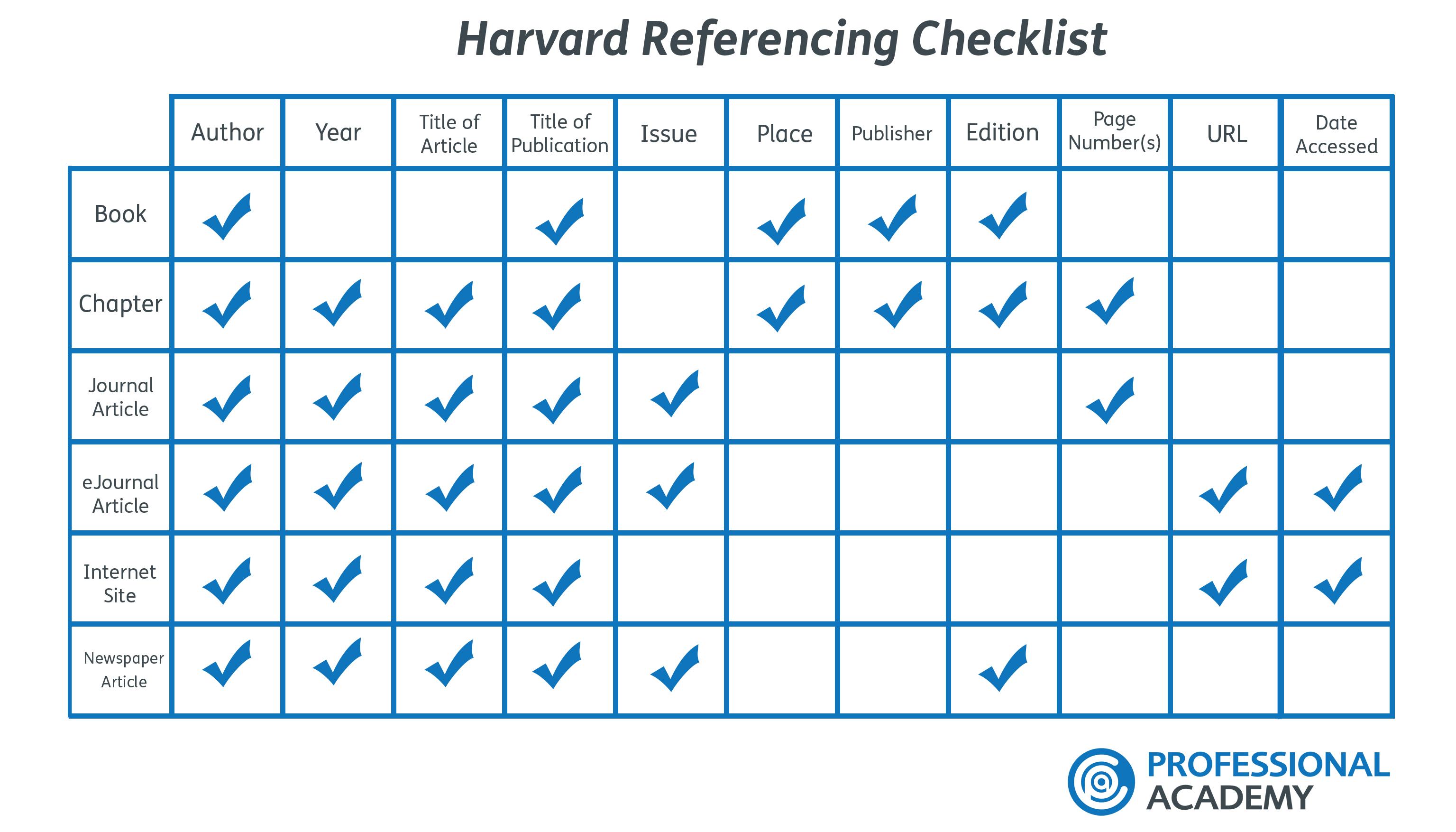 Harvard Referencing Checklist